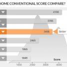 acer_helios_300_pcmark_home_conventional_graf