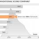 asuspro_b9440_pcmark8_creative_conventional_graf