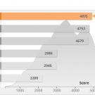 pcgarage_raptor_pcmark_home_accelerated_graf