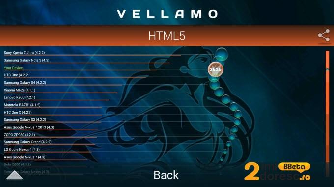 HTC One Max Vellamo HTML5