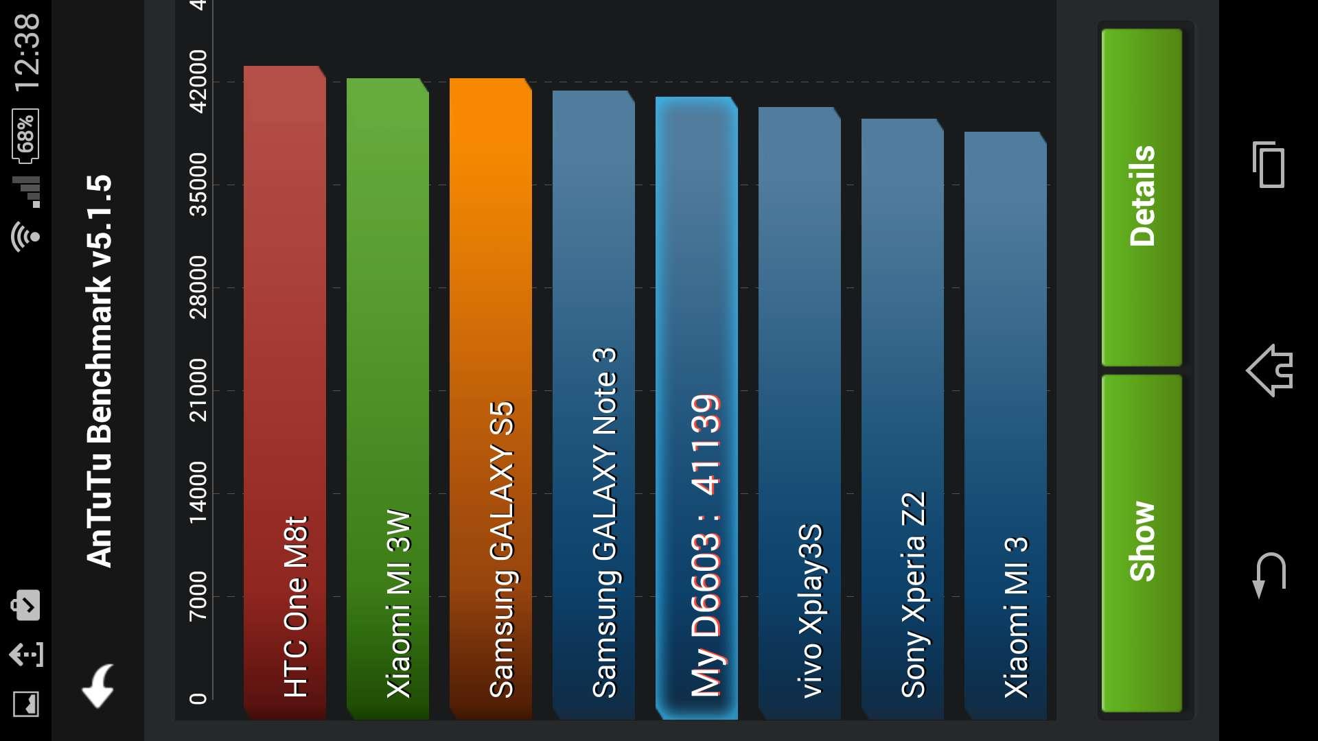 Sony Xperia Z3 - Antutu - 41139 puncte