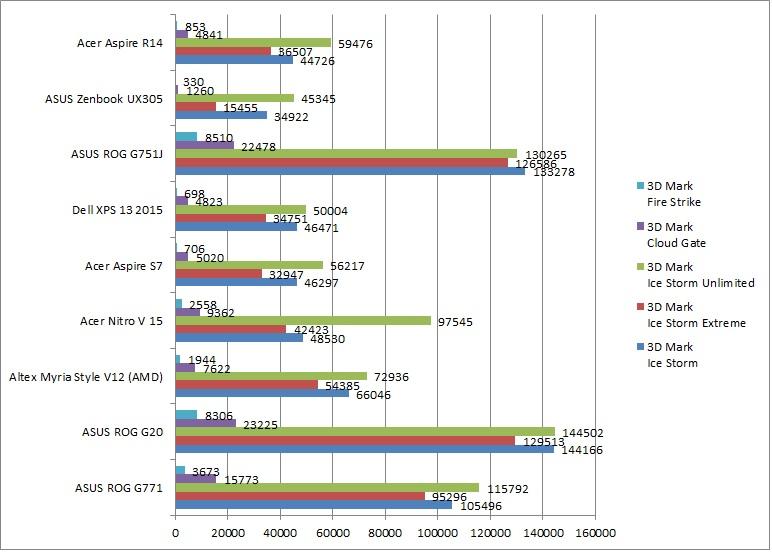 Acer Aspire R14 Comparativ