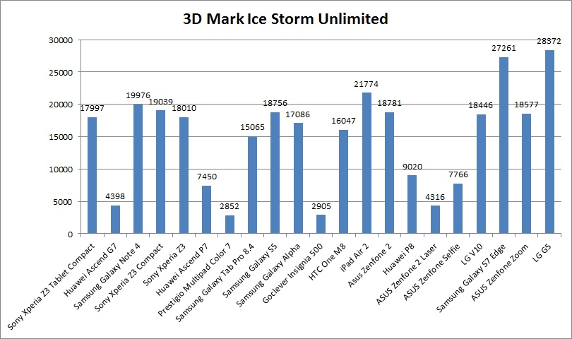 LG G5 3D Mark Ice Storm Unlimited