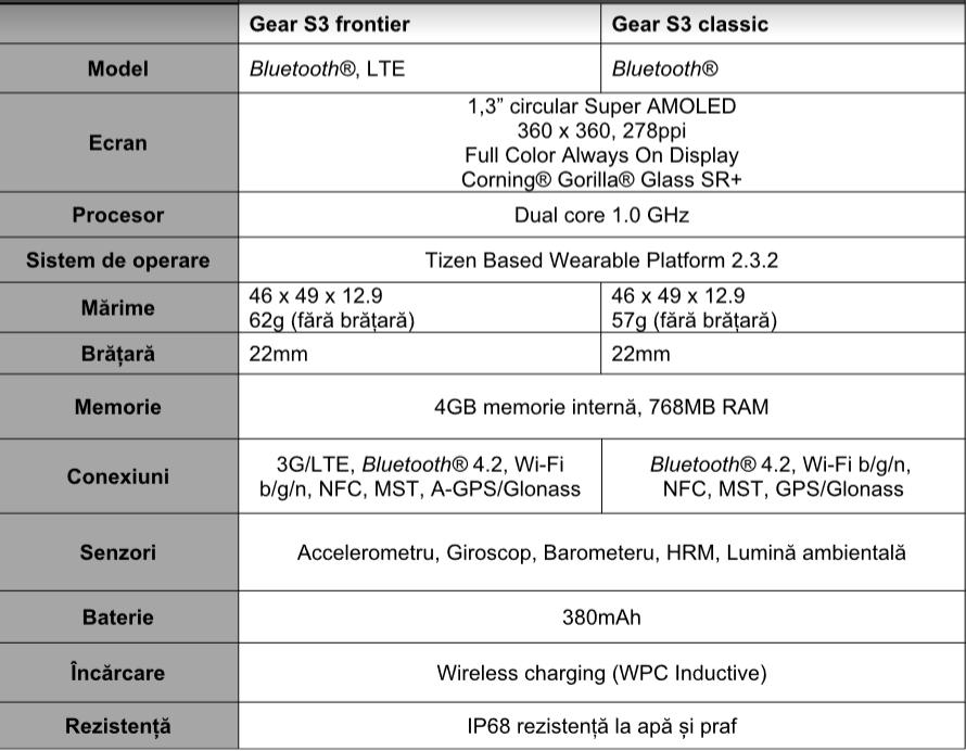 Specificatii Samsung Gear S3
