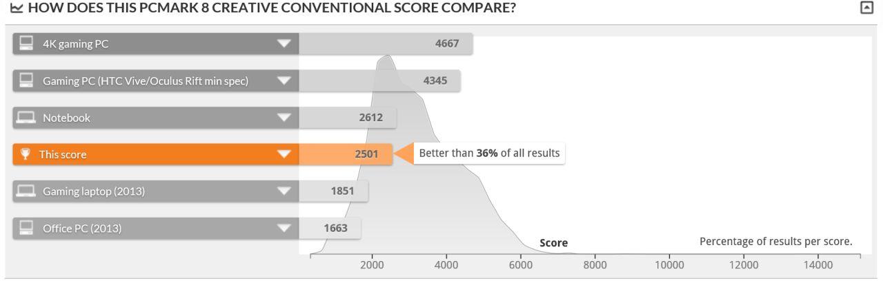 acer_alpha12_pcmark8_creative_conventional_graf