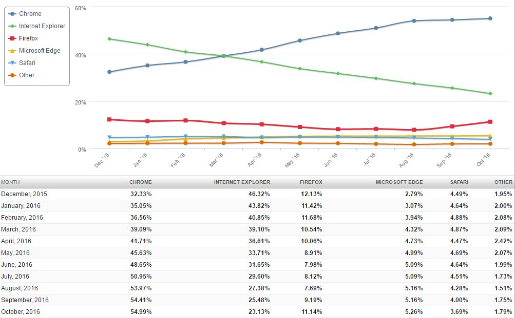 browser_desktop_trend