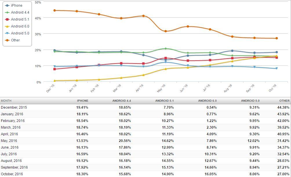 mobile_versiuni_trend