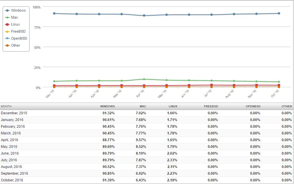 sistem_de_operare_trend